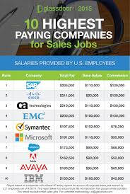 careers in writing that pay well the highest paying jobs in  highest paying cities companies for s jobs blog 10 highest paying companies for s jobs