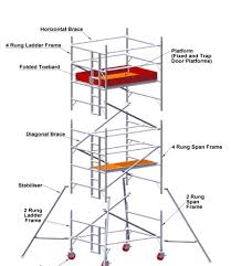 Swing Stage Weight Chart Aluminium Mobile Scaffold Access Tower System Explained