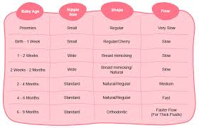 Baby Bottle Size Chart How To Choose A Baby Feeding Bottle Things To Consider