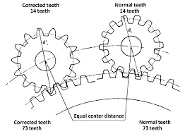 Tooth Corrections At Cylindrical Gears Gears Tooth