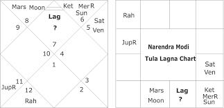 Horoscope Of Narendra Modi And His Future