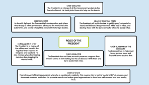roles of the president mind map dallas perry s eportfolio roles of the president mind map