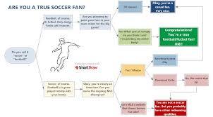 Soccer Flowchart Educational Software Social Media