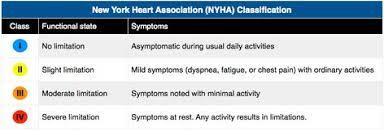Nyha Classification Chart New York Heart Association Nyha Classification Stages Of