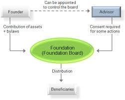 Organizational Chart For Non Profit Organization Foundation Nonprofit Wikiwand