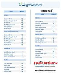 weight watchers calculator use this simple weight watchers points