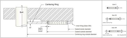 Viton Gasket Torque Chart Gasket Resources Inc Pdf Free Download