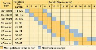 Potato Size Chart Sizing And Grading Potato 101
