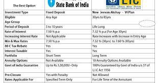 Jeevan Akshay Chart Jeevan Akshay 6 Will Be Closed By Weekend New Lic Plans