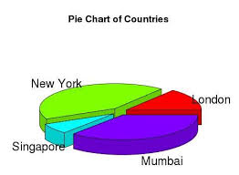 Create Pie Chart In R R Pie Charts Tutorialspoint