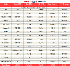 new car launches from marutiFebruary 2013 Sales Figures of Cars in India