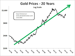 Gold Chart 20 Years Gold Platinum And Silver Speak To Us The Deviant Investor