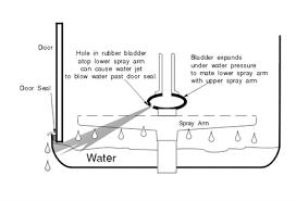 neff dishwasher wiring diagram just another wiring diagram blog • neff 24 in s5456 built in dishwasher lower door seal questions rh fixya com dishwasher schematic diagram wiring a dishwasher