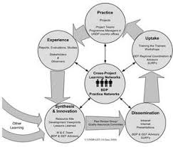 Knowledge Management   Customer Service Management