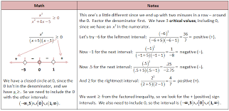 solving rational inequalities with a sign chart single number interval