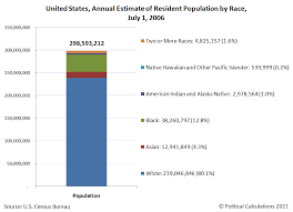 united states annual estimate of resident potion by race july 1 2006