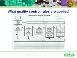 Bio Rad Quality Control Chart Qc The Out Of Control Problem Assistant Product