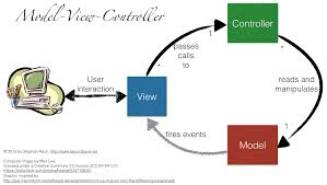 Mvc Pattern New ModelViewWhatever