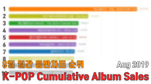 K Pop Cumulative Album Sales On August 2019 Hanteo Chart