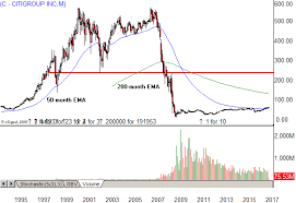 Citibank Stock History Chart 37 Curious Citigroup Stock Chart