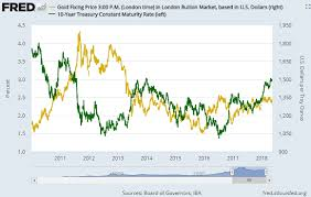 Gold Price 300 Vs King Dollar Since Us Rates Last This