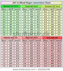 Hba1c Conversion To Blood Sugar Chart A1c Chart Conversion Www Bedowntowndaytona Com