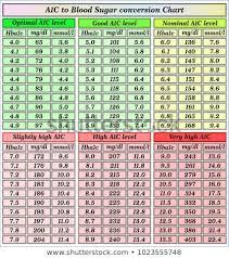 Hgb A1c Conversion Chart A1c Chart Conversion Www Bedowntowndaytona Com