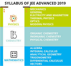 jee advanced 2019 syllabus
