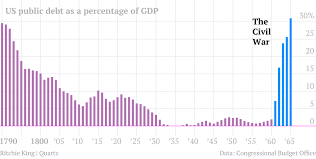 Us Debt As A Percentage Of Gdp Chart The Long Story Of U S Debt From 1790 To 2011 In 1 Little