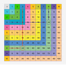Multiplication Chart To 30 What Is Multiplication Chart Definition Facts And Examples
