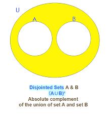 A Union B Complement Venn Diagram Math Sets Intersection Union Complement Venn Diagrams