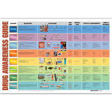 Drug Chart Educational Drug Awareness Guide Chart Health Edco
