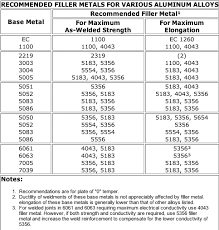 Welding Filler Wire Selection Chart Welding Metal Thickness Online Charts Collection