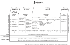 Book Of Joshua Overview Insight For Living Ministries