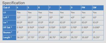 Mizuno Mx 23 Lofts Chart The Complete Guide To 2015 Mizuno Golf