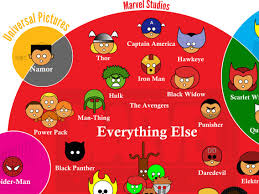 Marvel Ownership Chart Marvel Characters By Movie Studio Infographic Business Insider