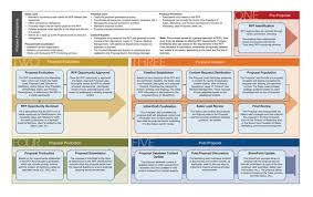 Rfp Process Workflow By David Via Behance Request For