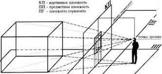 Реферат Сущность и свойства перспективы классификация  Сущность и свойства перспективы классификация