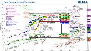 Perovskite Solar Cell Efficiency Chart Perovskite Solar Cells Set A New Record Efficiency Of 22