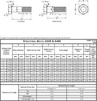 Structural Bolt Torque Chart Metric Bolt Torque Chart