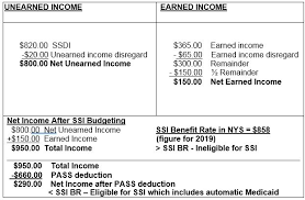 Medicaid Eligibility Income Chart Nyc Medicaid Buy In