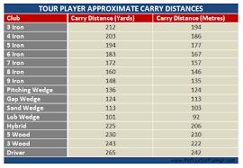 Golf Driver Distance Chart Golf Club Distance Chart Metres Golf Clubs
