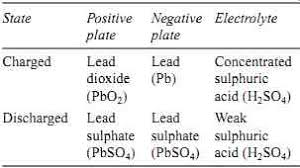 Lead Acid Battery Specific Gravity Chart Aircraft Electronics And Electrical Systems Batteries Part 1