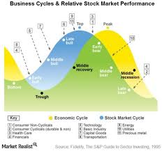 Stock Market Psychology Chart How To Survive A Stock Market Crash Or Bear Market