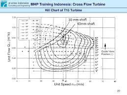 Hill Chart Turbine Cross Flow Turbine Characteristic And Layout Ppt Download