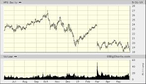 Hp Inc Hpq Advanced Chart Nys Hpq Hp Inc Stock Price