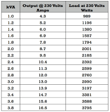 Generator Kva To Amps Chart