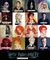 Mbti Fictional Central Harry Potter Mbti Chart All Art Is