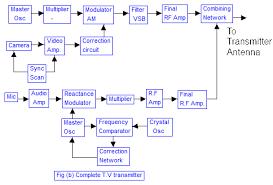 tv block diagram ireleast info television broadcast transmitter tv wiring block