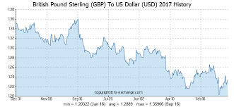 Gbp Usd Fx Rate Chart British Pound Sterling Gbp To Us Dollar Usd History